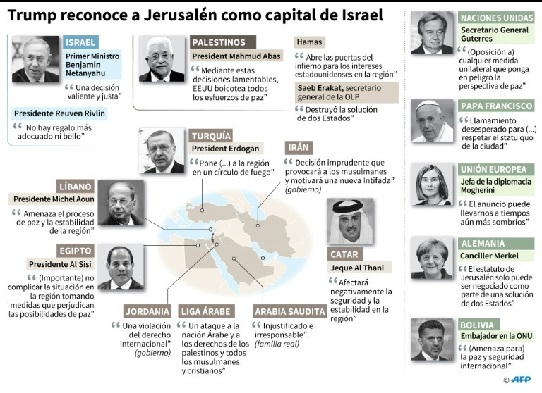Estatus final de Jerusalén
