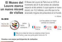Museo Louvre record visitantes
